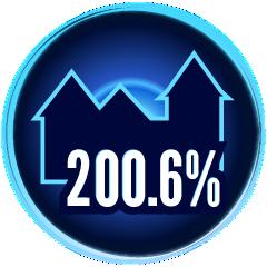 200,60 %
